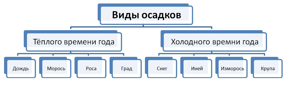 2-Схема